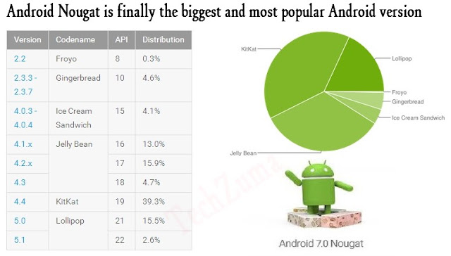 Nougat Now Most Popular Android Version