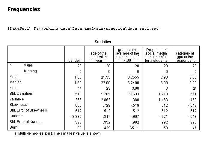 univarite analysis results(statistics)
