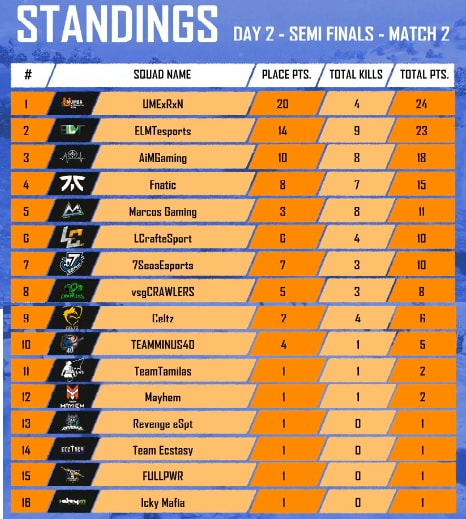 PMCO Spring Split India Semi Final All 6 Day Match Result, Report, and Score Board 6