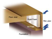 Rim Joist Insulation - Devere Insulation Home Performance