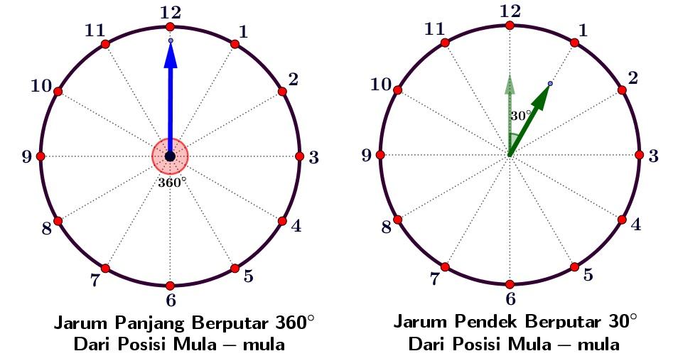 Contoh Soal dan Pembahasan Cara Menghitung Besar Sudut Dua Jarum Jam