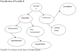 Classification of Variable X ((Independent or Predictor variable)