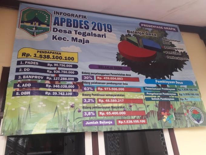Pasang Spanduk APBDes Belum Lengkap   Ada Apa Dengan Pemerintah Desa Tegalsari