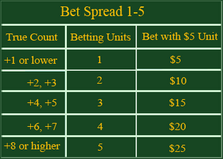 Wiki betting strategies when counting easy odds horse racing betting systems