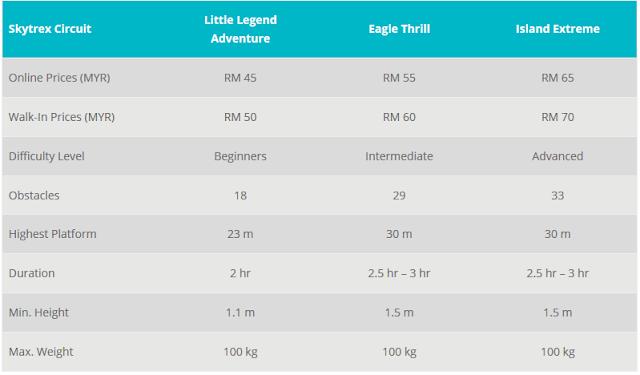Harga Tiket Skytrex Langkawi Terkini 2018