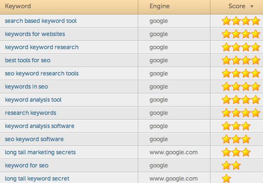 keyword-hittail