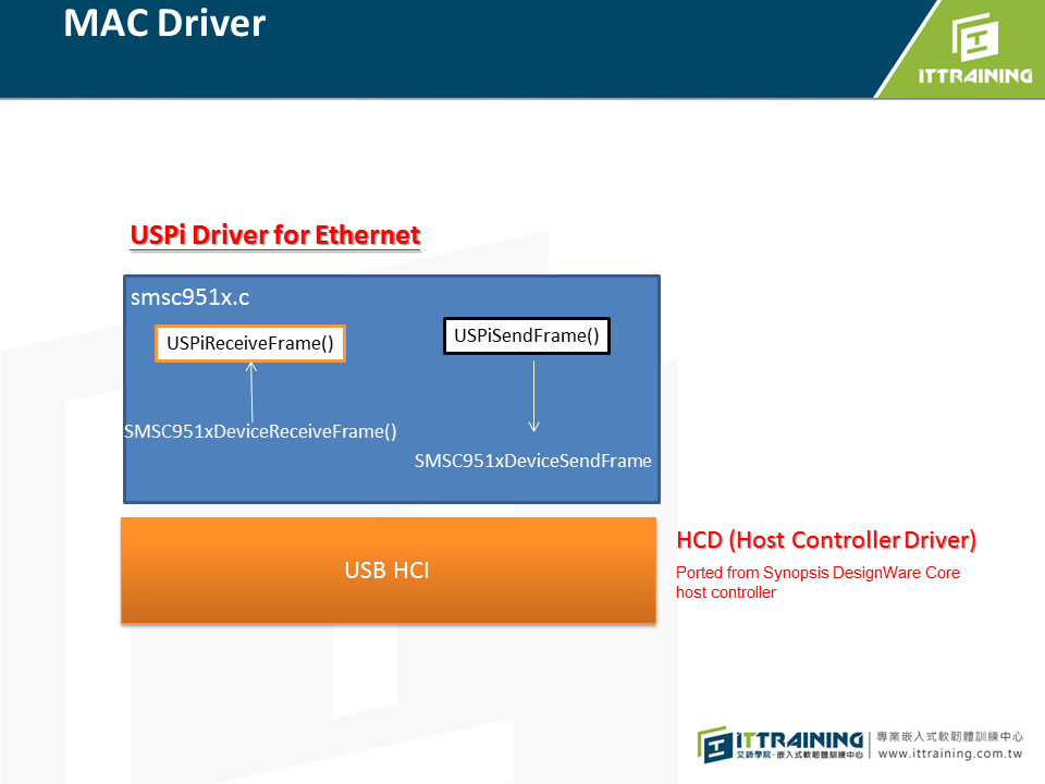 IT Robotics Lab: FreeRTOS+TCP Port Raspberry Pi