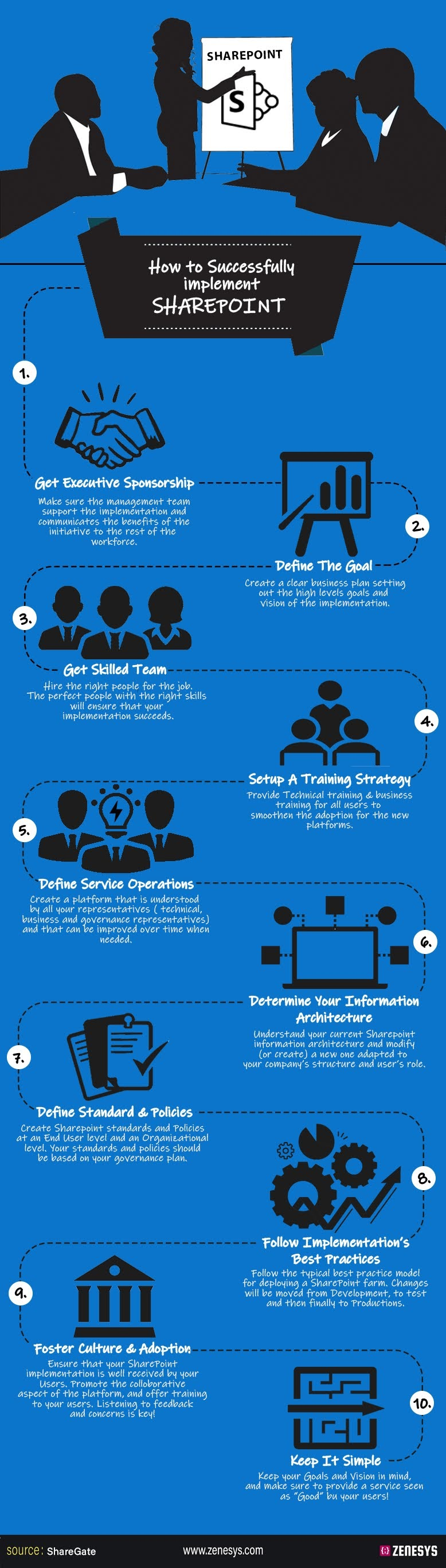 How to Succesfully Implement Sharepoint? #infographic