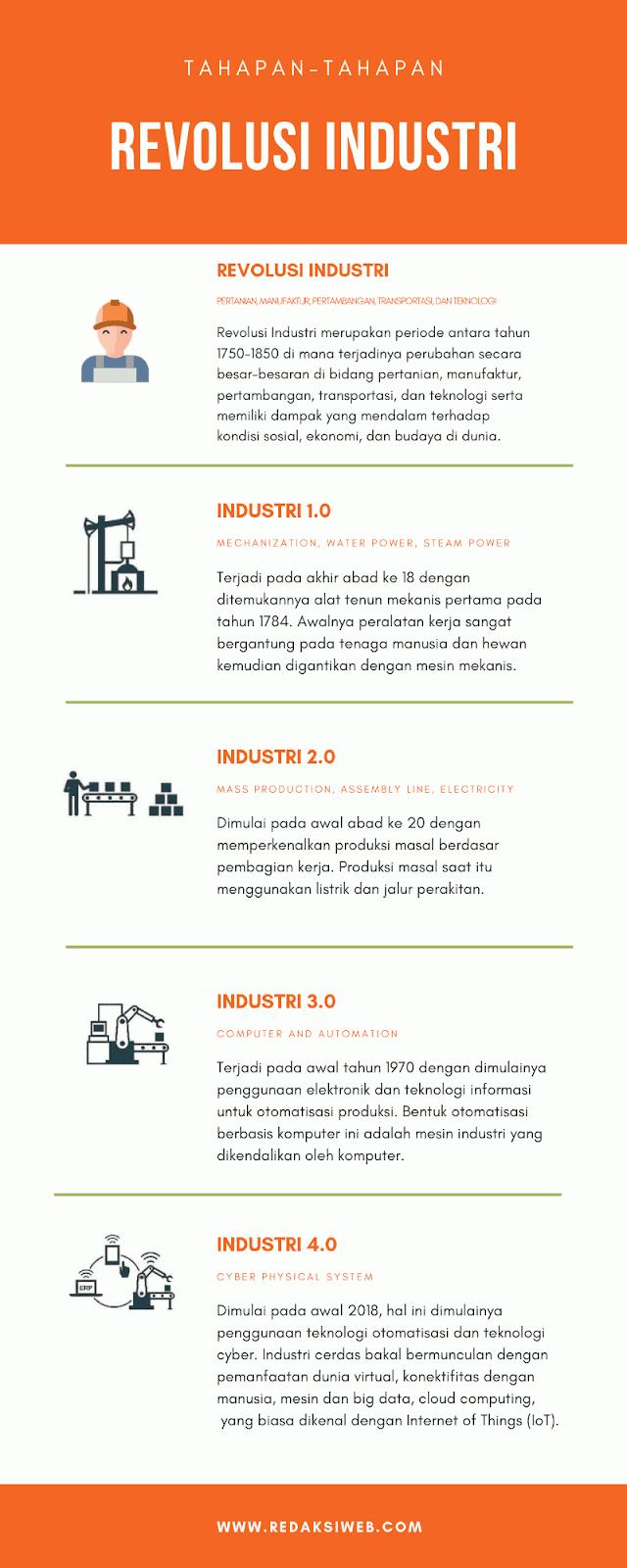 Tahapan Evolusi Industri 1.0 Sampai Industri 4.0- Infografik