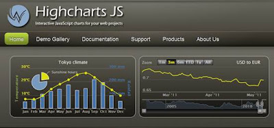 Highcharts 10 free Online Chart & Graph Generators
