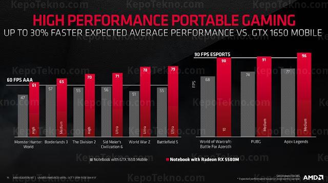 Notebook dengan kartu grafis AMD Radeon RX5500M pertama di dunia