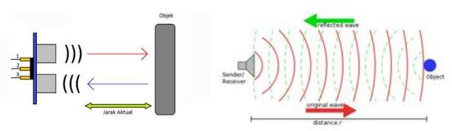 Sistem Kerja Sensor Ultrasonik