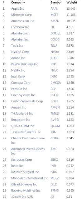 那斯達克指數(NASDAQ):100前30支股票