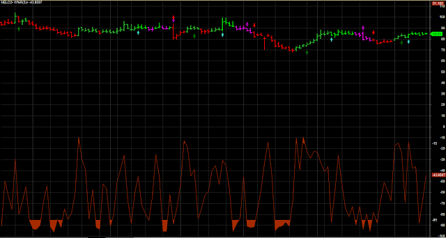 Line Chart CCI Accurate Buy Sell Arrow