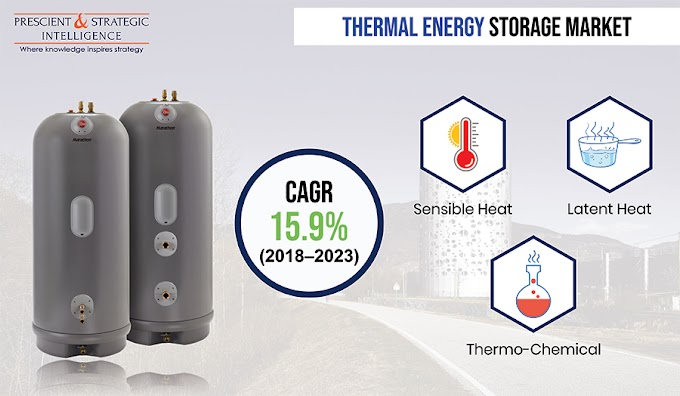 How is Rising Electricity Demand Aiding in Thermal Energy Storage Market Growth?
