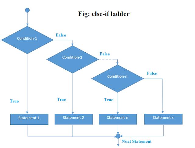If else if ladder statement