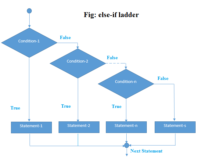 if-else-if ladder statement in c