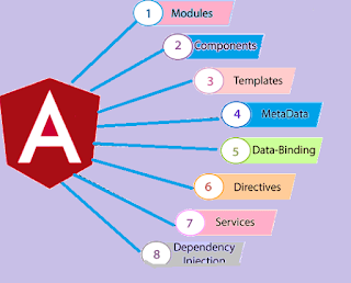Learn Angular Services From Beginning to End Step By Step Tutorials