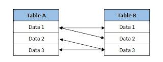 pada tabel merupakan hubungan atau hubungan antara tabel yang satu dengan yang lain pada da 3 Macam Relasi Tabel Database (Lengkap + Contoh)