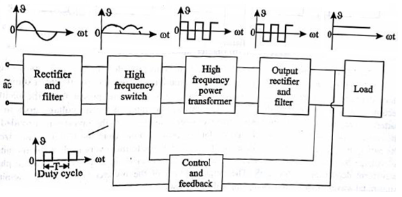 Tasks 4 You  Block Diagram And Working Of Smps  Switched Mode Power Supply