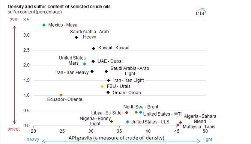 أهم أنواع النفط في العالم