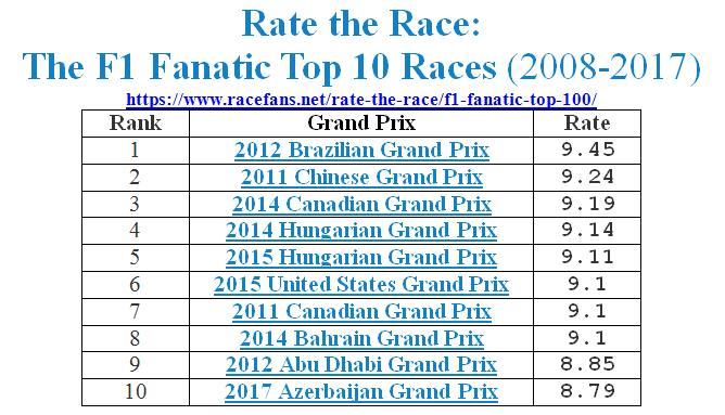 08-17F1_RaceRatings_TOP10.jpg