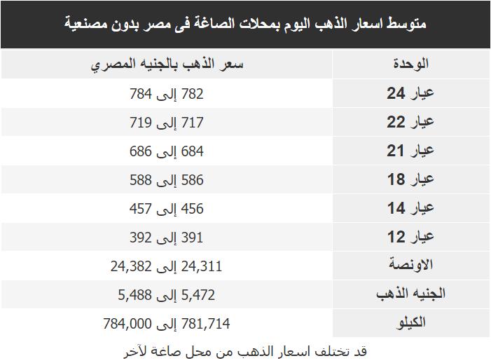 اسعار الذهب اليوم فى مصر Gold الجمعة 7 فبراير 2020