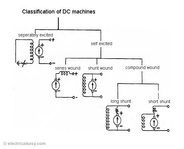 classifications of dc machines dc motors and dc generators rh electricaleasy com dc shunt motor connection diagram dc compound motor connection diagram