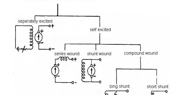 classifications of dc machines (dc motors and dc generators