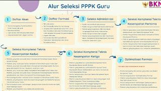 Link Daftar & Alur Sekeksi PPPK Guru 2021
