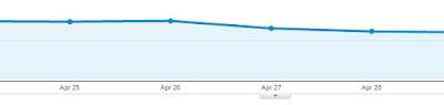 trafic blog turun karena jarang menerbitkan artikel