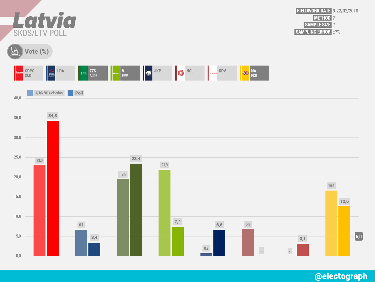 LATVIA SKDS poll chart for LTV, February 2018