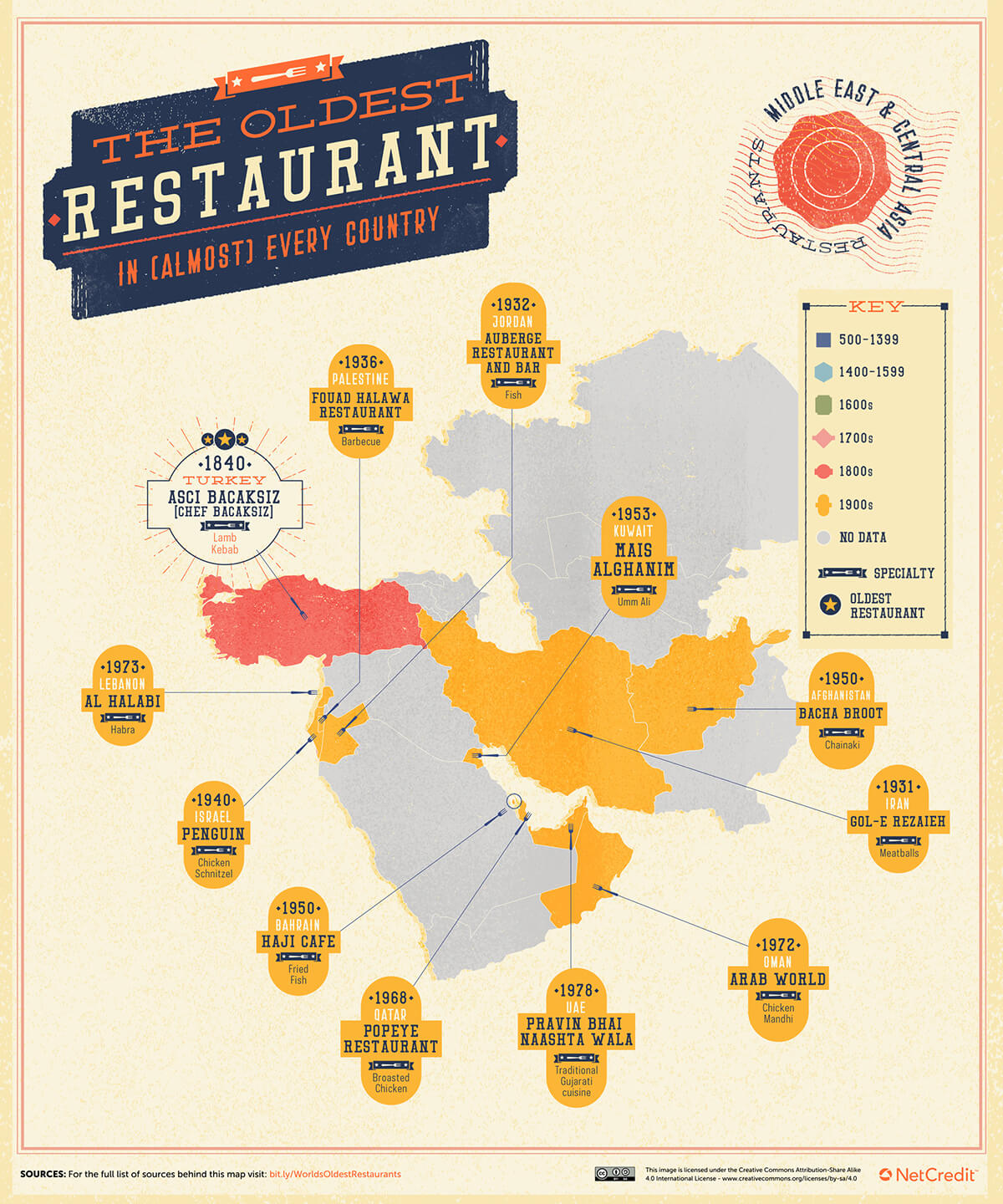 The Oldest Restaurant In (Almost) Every Country #Infographic