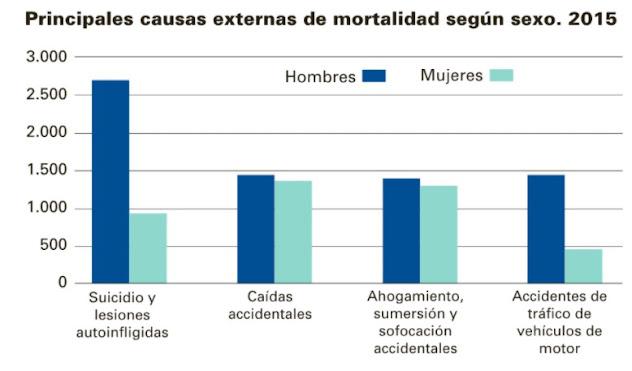 causas externas mortalidad suicidio 2015