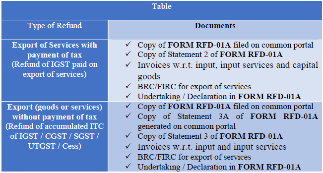 categories of gst refund claims on exports