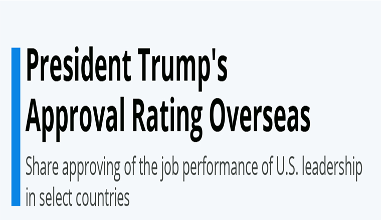 President Trump's Approval Rating Overseas #infographic