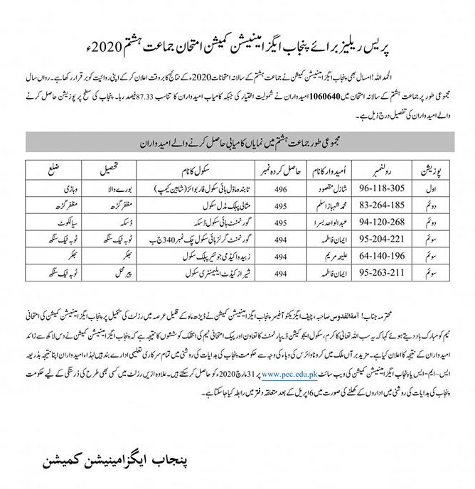 PEC Announces 8th Class Position Holders 2020