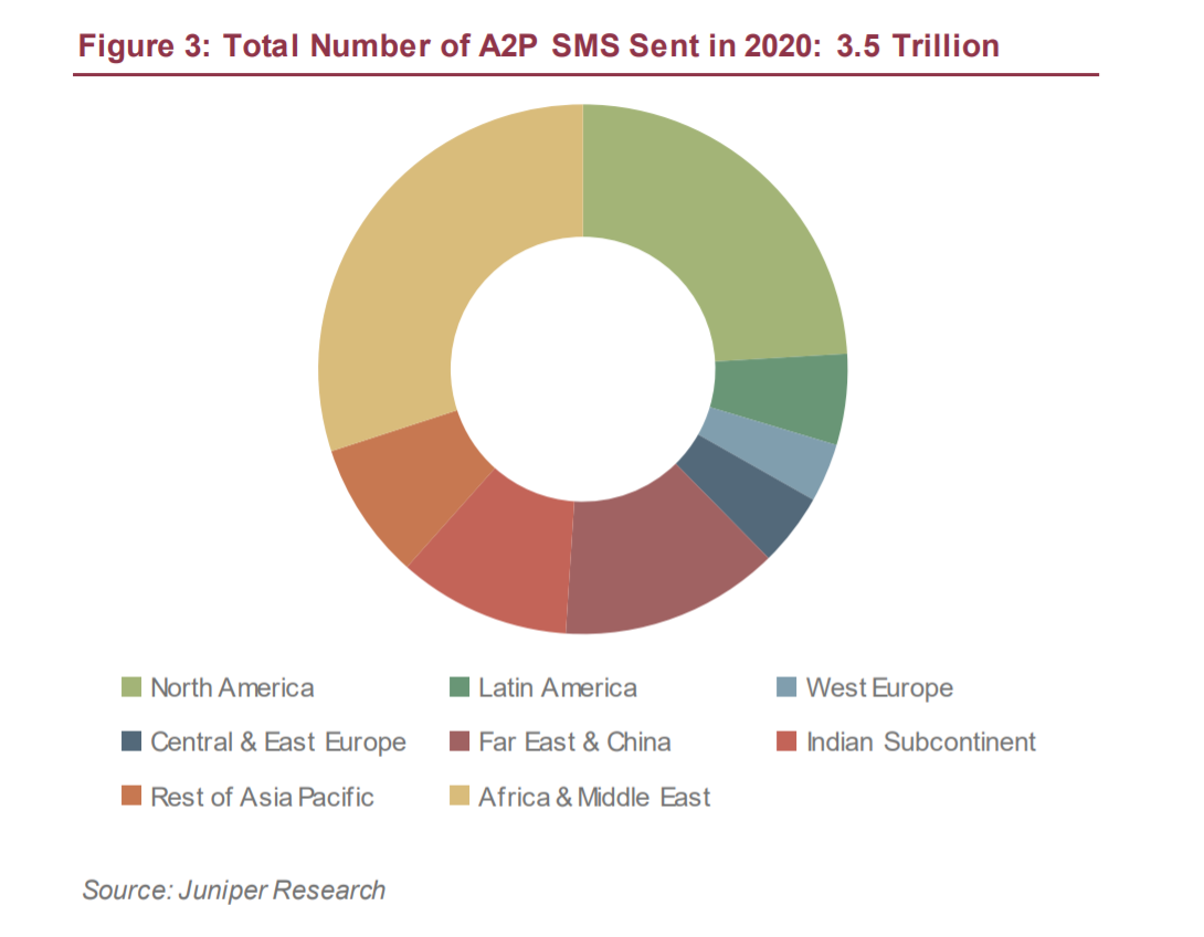 Prediction: SMS Business Messaging Traffic Will Reach 3.5 Trillion Messages This Year