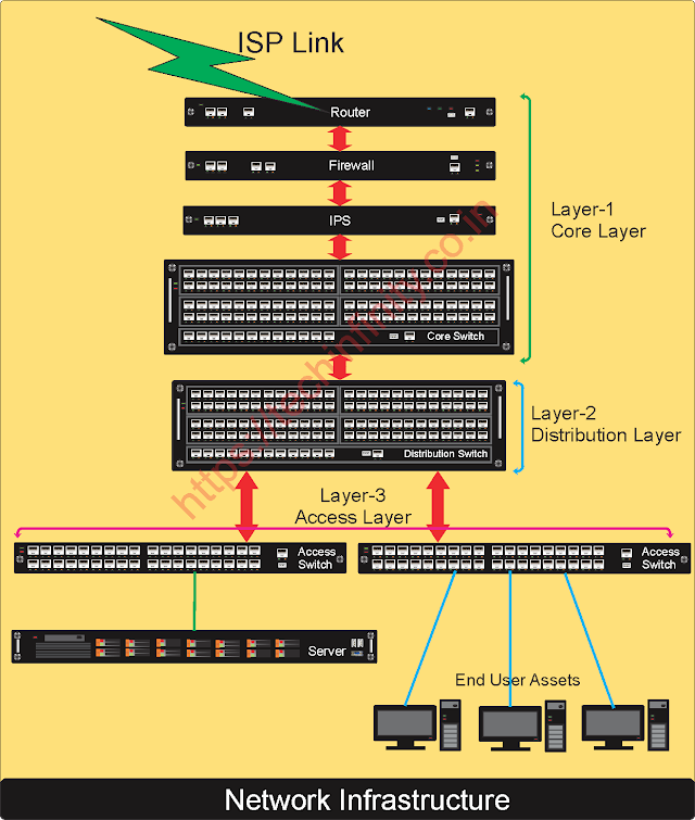 Typical IT network setup of any organisation.