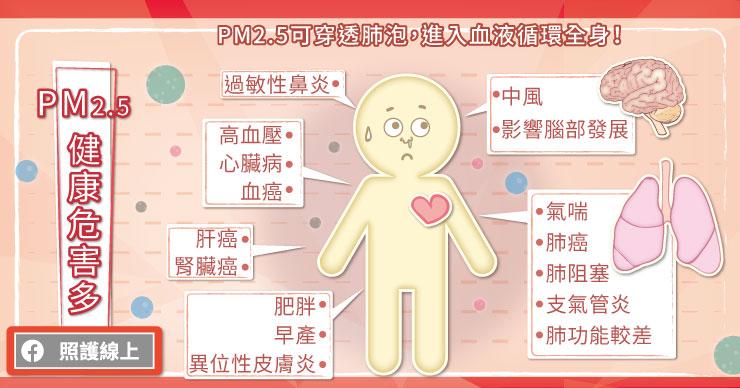 PM2.5可穿透肺泡,進入血液循環全身。