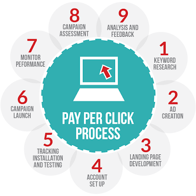 5 Best Practices a PPC Expert Should Follow When Testing Ad Copy
