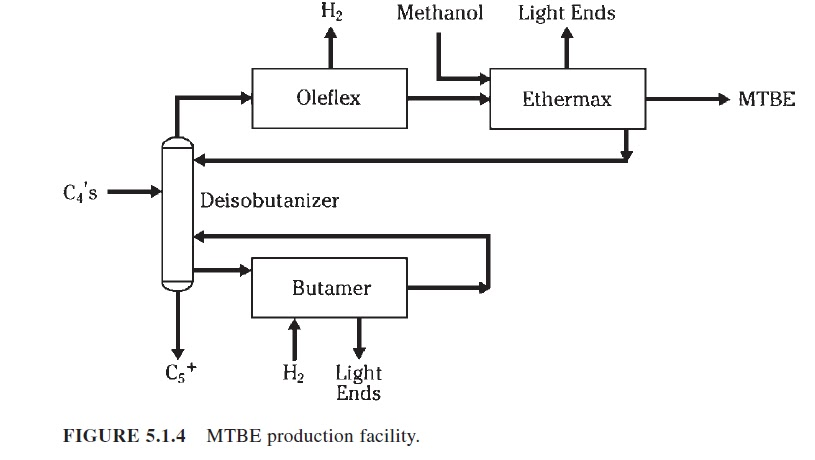 uop oleflex process for light olefin production