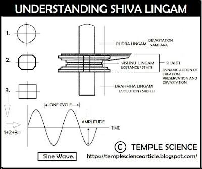 science of shiv ling temmple science