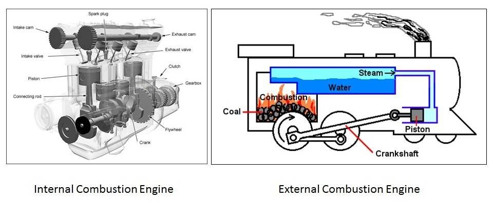 Different Types of Engine Mechanical Booster – Internal Combustion Engine Cooling System Diagram