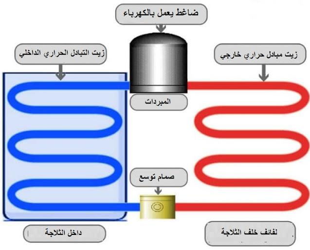 مبدأ عمل الثلاجة