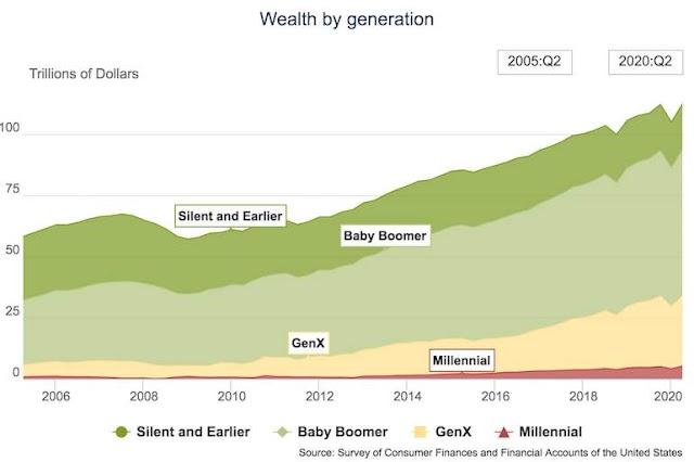 Los Millennials controlan solo el 4,6% de la riqueza en EEUU, según la Fed
