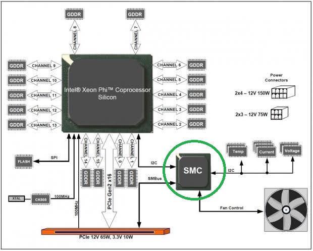 重置 SMC 及 PRAM (NVRAM) - SMC 架構
