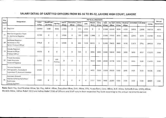 PAY AND ALLOWANCES OF HONORABLE NON-GAZETTED OFFICIALS IN LAHORE HIGH COURT