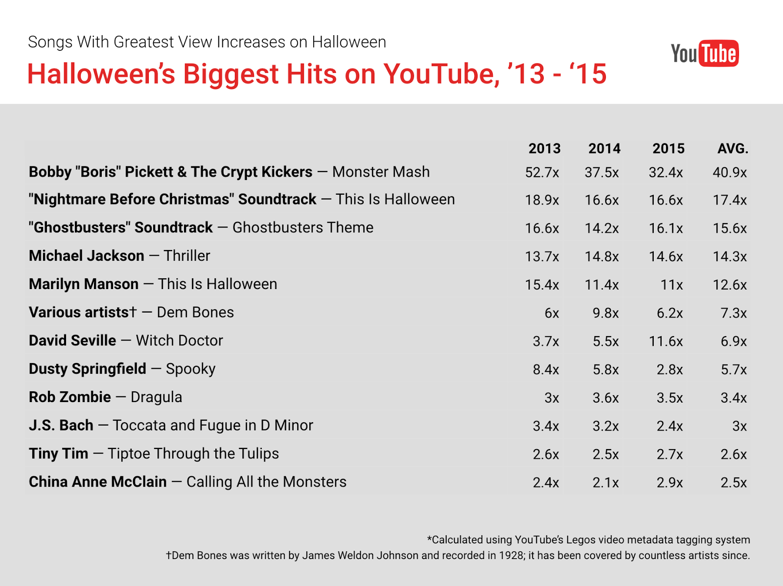 YouTube Trends: Halloween\'s Biggest Hits