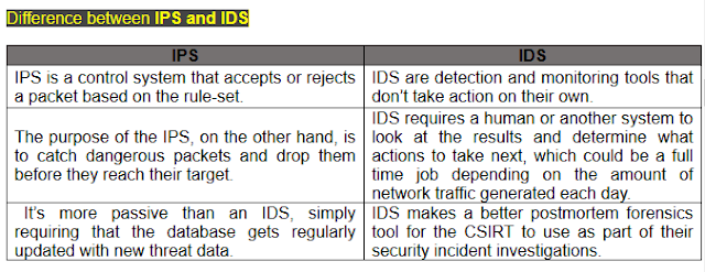 Intrusion Detection System (IDS) and Intrusion Prevention System (IPS)
